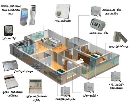 خانه هوشمند در مازندران